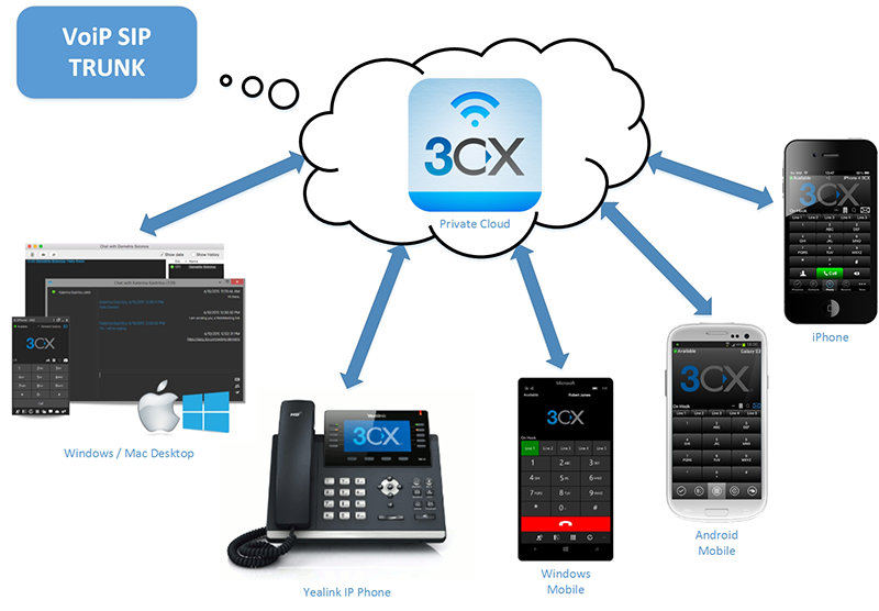 Hosted-3CX IP Phone - Zen Network