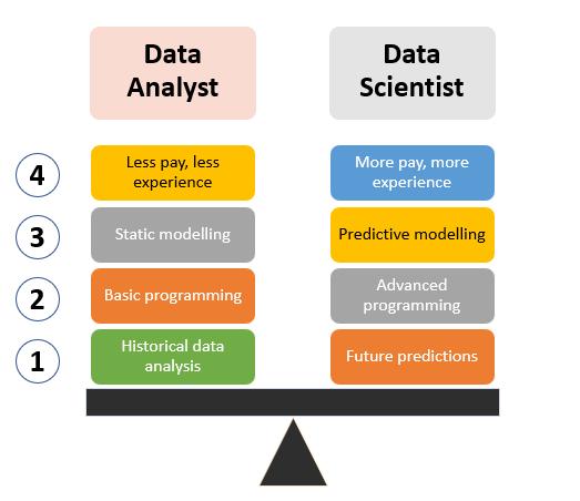 Skillfin Learning   Data Analyst vs Data Scientist