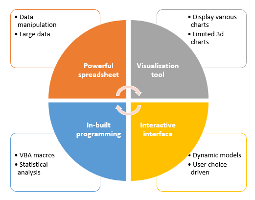 Skillfin Learning | Microsoft Excel as a tool for Data Analytics
