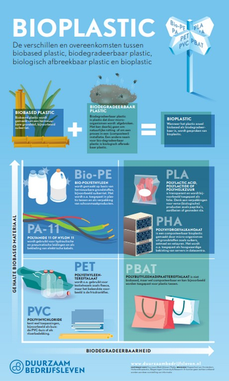 Infographic: Wat is bioplastic?